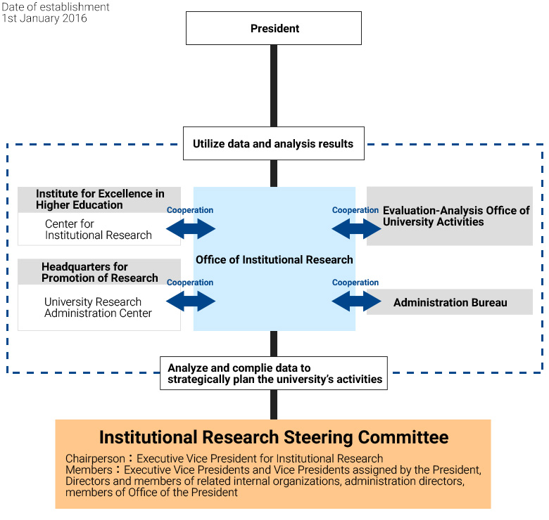 Establishment and Organization Chart of the Office of Institutional Research image
